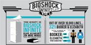 BioShock Infinite: Stats infographic